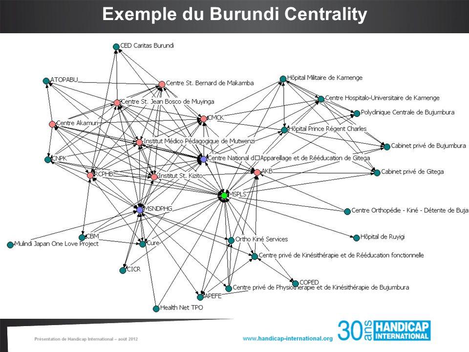 Exemple du Burundi Centrality