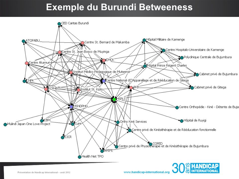 Exemple du Burundi Betweeness