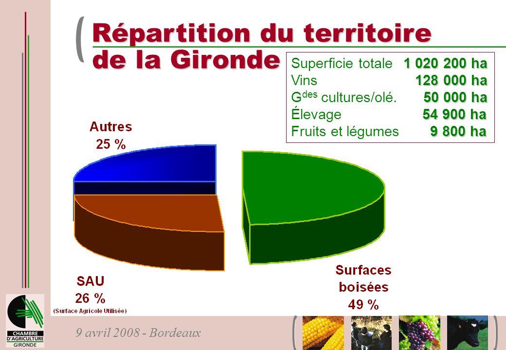 9 avril 2008 - Bordeaux Répartition du territoire de la Gironde 1 020 200 ha Superficie totale1 020 200 ha 128 000 ha Vins 128 000 ha 50 000 ha G des