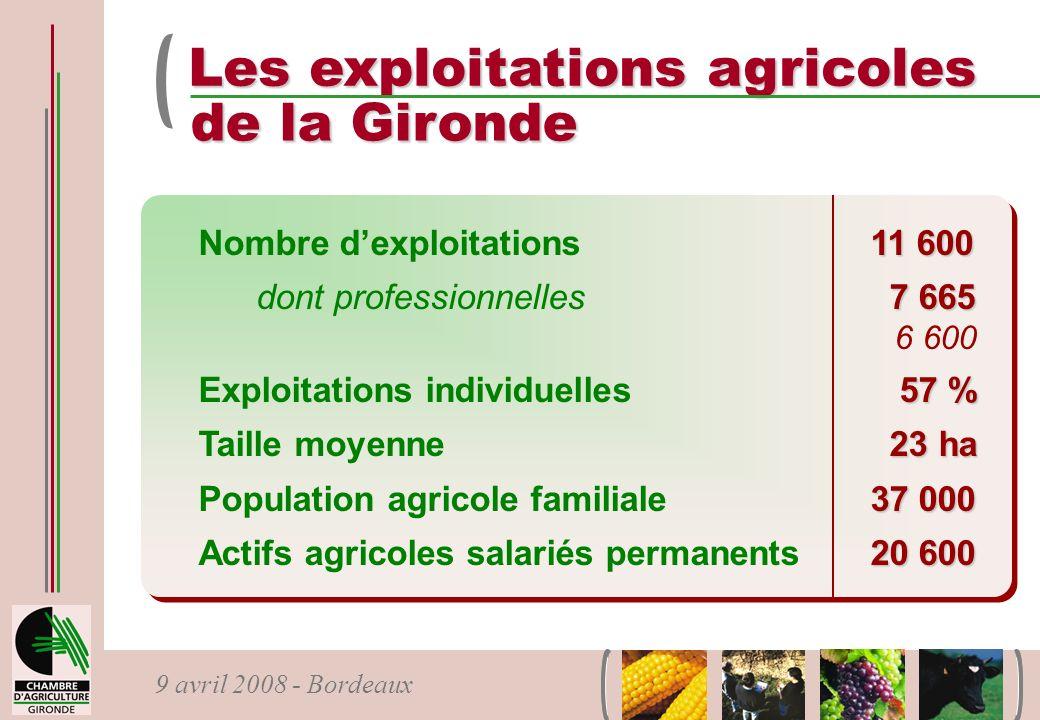 9 avril 2008 - Bordeaux Les exploitations agricoles de la Gironde 11 600 Nombre dexploitations11 600 7 665 dont professionnelles 7 665 6 600 57 % Expl