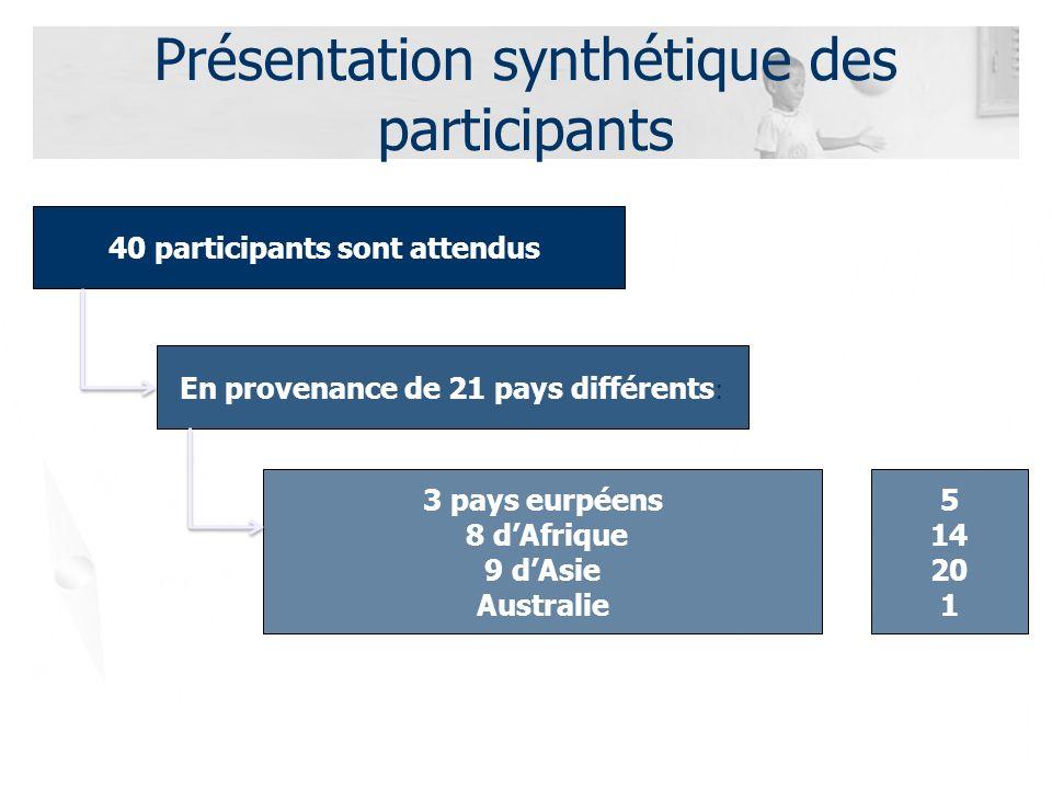 Présentation synthétique des participants 40 participants sont attendus : En provenance de 21 pays différents : 3 pays eurpéens 8 dAfrique 9 dAsie Australie 5 14 20 1