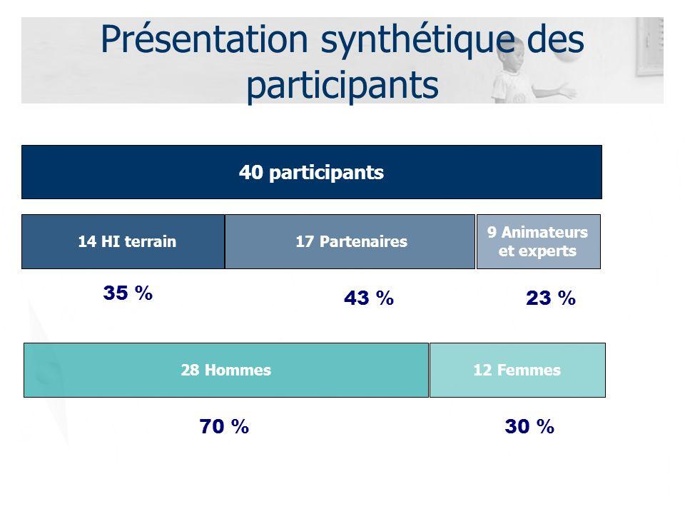 Présentation synthétique des participants 40 participants 14 HI terrain 17 Partenaires 9 Animateurs et experts 35 % 43 %23 % 28 Hommes12 Femmes 70 %30 %