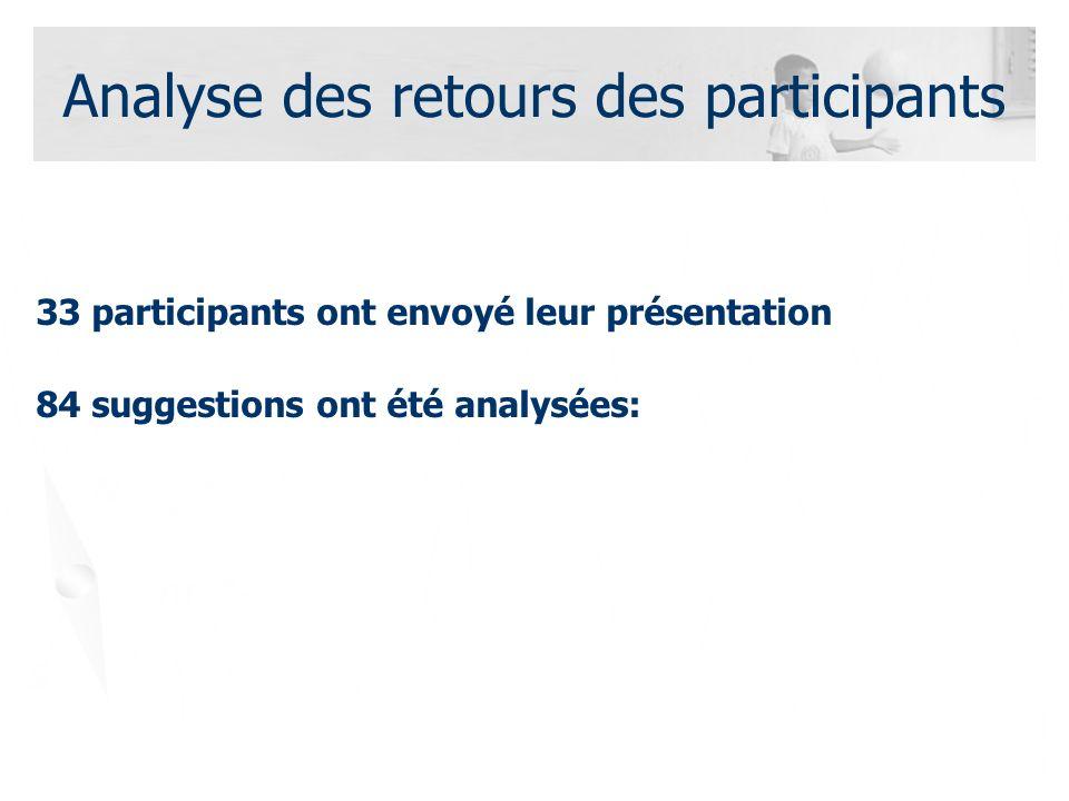 Analyse des retours des participants 33 participants ont envoyé leur présentation 84 suggestions ont été analysées: