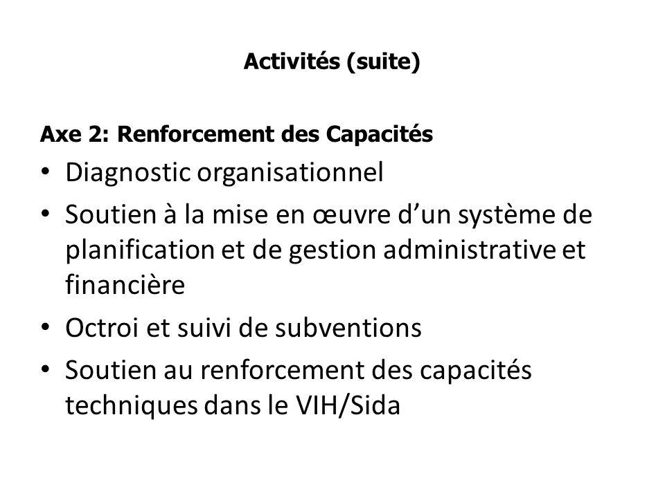 Activités (suite) Axe 2: Renforcement des Capacités Diagnostic organisationnel Soutien à la mise en œuvre dun système de planification et de gestion administrative et financière Octroi et suivi de subventions Soutien au renforcement des capacités techniques dans le VIH/Sida
