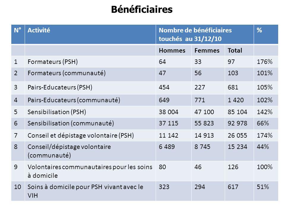 Bénéficiaires N°ActivitéNombre de bénéficiaires touchés au 31/12/10 % HommesFemmesTotal 1Formateurs (PSH)643397176% 2Formateurs (communauté)4756103101% 3Pairs-Educateurs (PSH)454227681105% 4Pairs-Educateurs (communauté)6497711 420102% 5Sensibilisation (PSH)38 00447 10085 104142% 6Sensibilisation (communauté)37 11555 82392 97866% 7Conseil et dépistage volontaire (PSH)11 14214 91326 055174% 8Conseil/dépistage volontaire (communauté) 6 4898 74515 23444% 9Volontaires communautaires pour les soins à domicile 8046126100% 10Soins à domicile pour PSH vivant avec le VIH 32329461751%