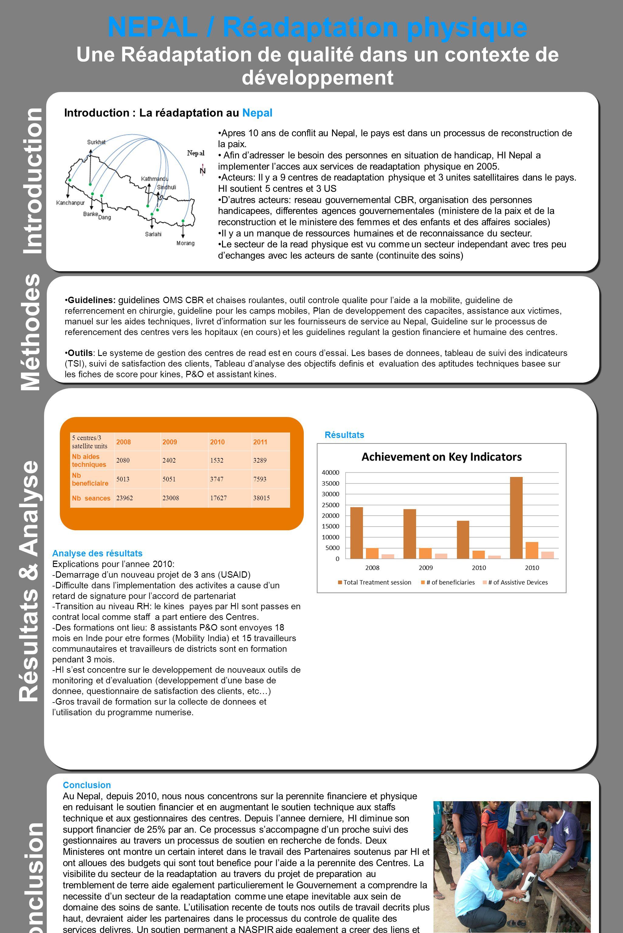 NEPAL / Réadaptation physique Une Réadaptation de qualité dans un contexte de développement Introduction Résultats & Analyse Résultats Titre 5 centres