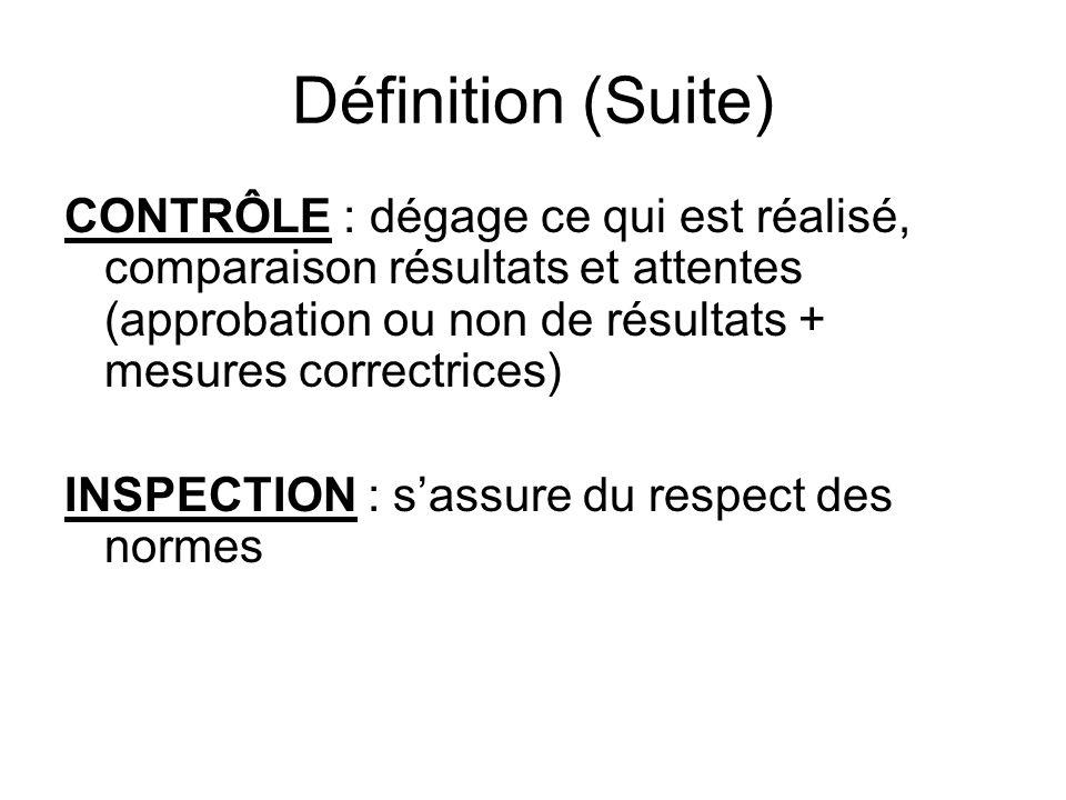 Définition (Suite) CONTRÔLE : dégage ce qui est réalisé, comparaison résultats et attentes (approbation ou non de résultats + mesures correctrices) INSPECTION : sassure du respect des normes