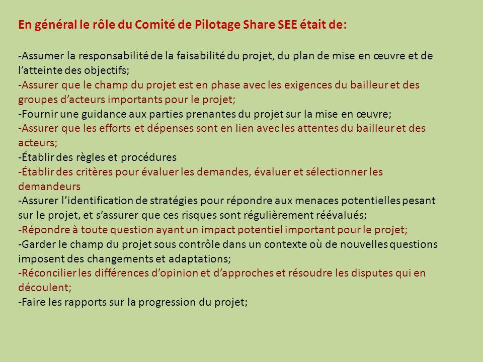 En général le rôle du Comité de Pilotage Share SEE était de: -Assumer la responsabilité de la faisabilité du projet, du plan de mise en œuvre et de latteinte des objectifs; -Assurer que le champ du projet est en phase avec les exigences du bailleur et des groupes dacteurs importants pour le projet; -Fournir une guidance aux parties prenantes du projet sur la mise en œuvre; -Assurer que les efforts et dépenses sont en lien avec les attentes du bailleur et des acteurs; -Établir des règles et procédures -Établir des critères pour évaluer les demandes, évaluer et sélectionner les demandeurs -Assurer lidentification de stratégies pour répondre aux menaces potentielles pesant sur le projet, et sassurer que ces risques sont régulièrement réévalués; -Répondre à toute question ayant un impact potentiel important pour le projet; -Garder le champ du projet sous contrôle dans un contexte où de nouvelles questions imposent des changements et adaptations; -Réconcilier les différences dopinion et dapproches et résoudre les disputes qui en découlent; -Faire les rapports sur la progression du projet;