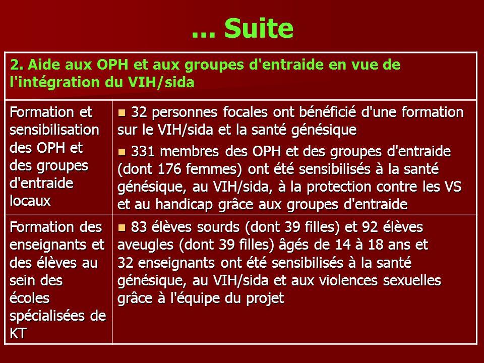 ... Suite 2. 2. Aide aux OPH et aux groupes d'entraide en vue de l'intégration du VIH/sida Formation et sensibilisation des OPH et des groupes d'entra