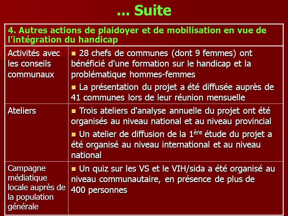... Suite 4. Autres actions de plaidoyer et de mobilisation en vue de l'intégration du handicap Activités avec les conseils communaux 28 chefs de comm