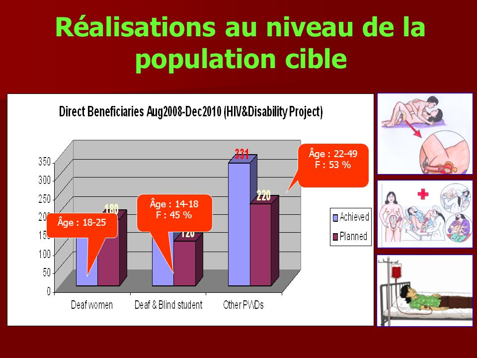 Réalisations au niveau de la population cible Âge : 18-25 Âge : 14-18 F : 45 % Âge : 22-49 F : 53 %