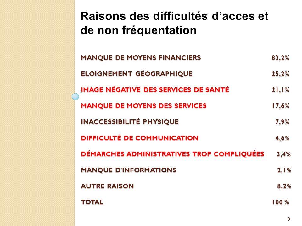 8 MANQUE DE MOYENS FINANCIERS 83,2% ELOIGNEMENT GÉOGRAPHIQUE 25,2% IMAGE NÉGATIVE DES SERVICES DE SANTÉ 21,1% MANQUE DE MOYENS DES SERVICES 17,6% INACCESSIBILITÉ PHYSIQUE 7,9% DIFFICULTÉ DE COMMUNICATION 4,6% DÉMARCHES ADMINISTRATIVES TROP COMPLIQUÉES 3,4% MANQUE D INFORMATIONS 2,1% AUTRE RAISON 8,2% TOTAL 100 % Raisons des difficultés dacces et de non fréquentation