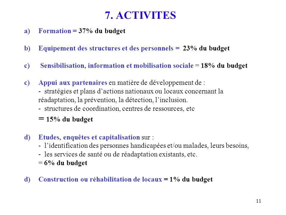 11 7. ACTIVITES a) Formation = 37% du budget b) Equipement des structures et des personnels = 23% du budget c) Sensibilisation, information et mobilis
