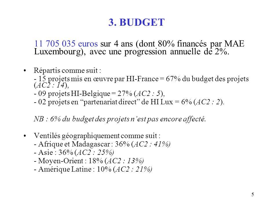 5 3. BUDGET 11 705 035 euros sur 4 ans (dont 80% financés par MAE Luxembourg), avec une progression annuelle de 2%. Répartis comme suit : - 15 projets