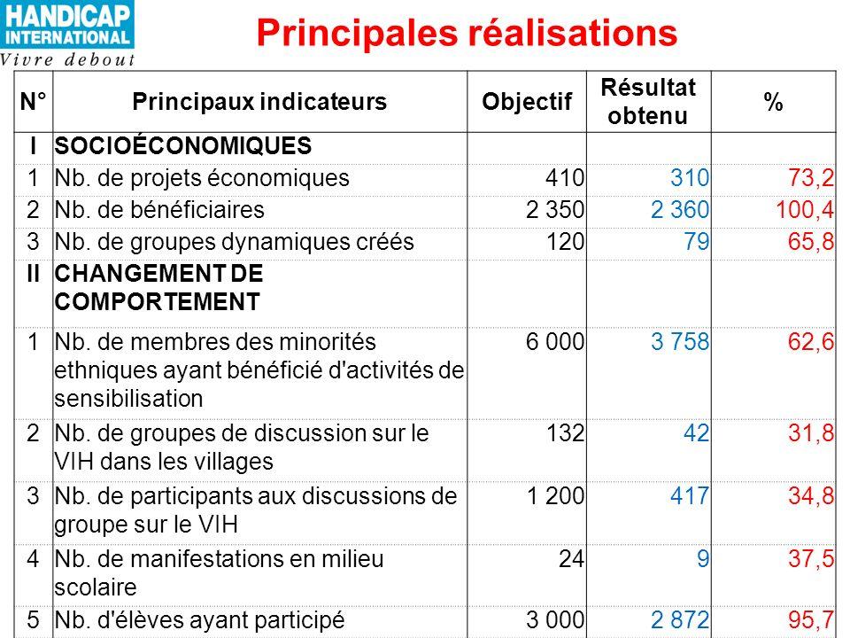 Principales réalisations N°Principaux indicateursObjectif Résultat obtenu % ISOCIOÉCONOMIQUES 1Nb.
