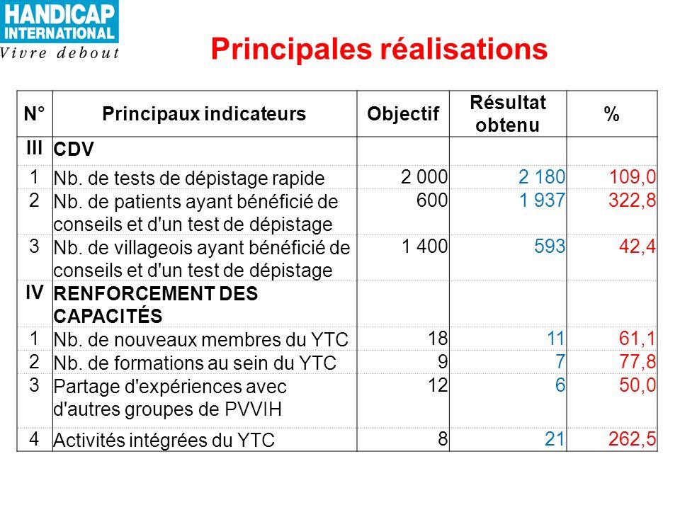 Principales réalisations N°Principaux indicateursObjectif Résultat obtenu % IIICDV 1Nb.