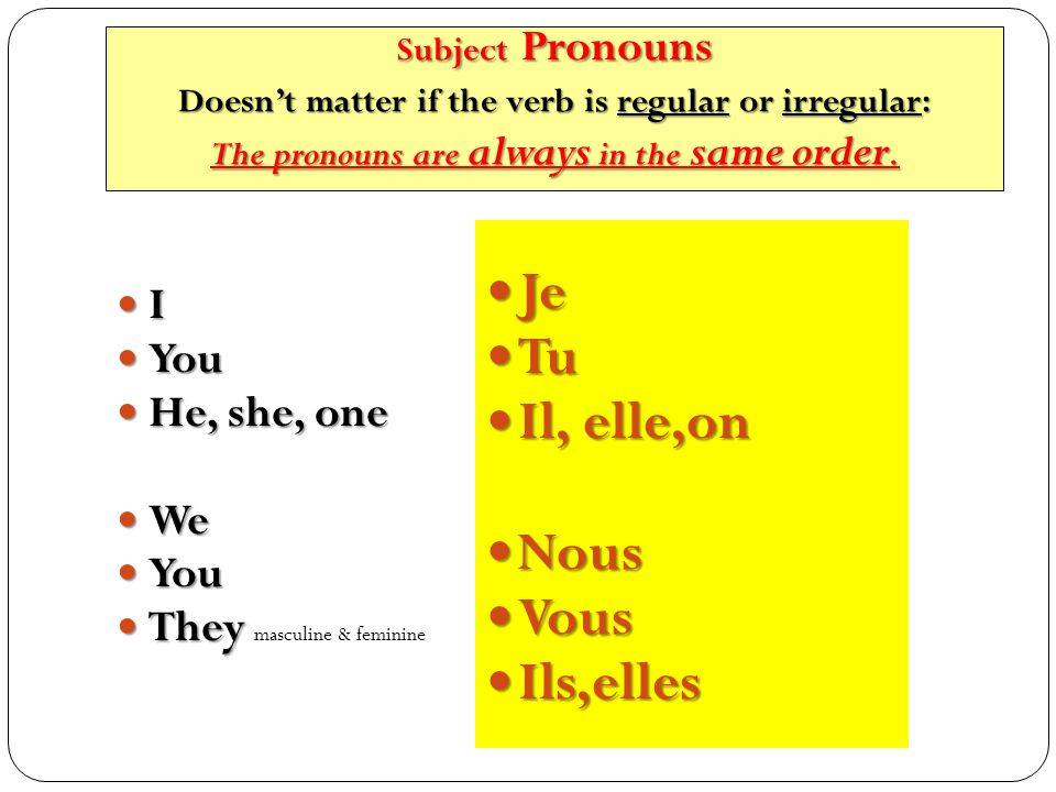 I You You He, she, one He, she, one We We You You They They masculine & feminine Je Je Tu Tu Il, elle,on Il, elle,on Nous Nous Vous Vous Ils,elles Ils,elles Subject Pronouns Doesnt matter if the verb is regular or irregular: The pronouns are always in the same order.