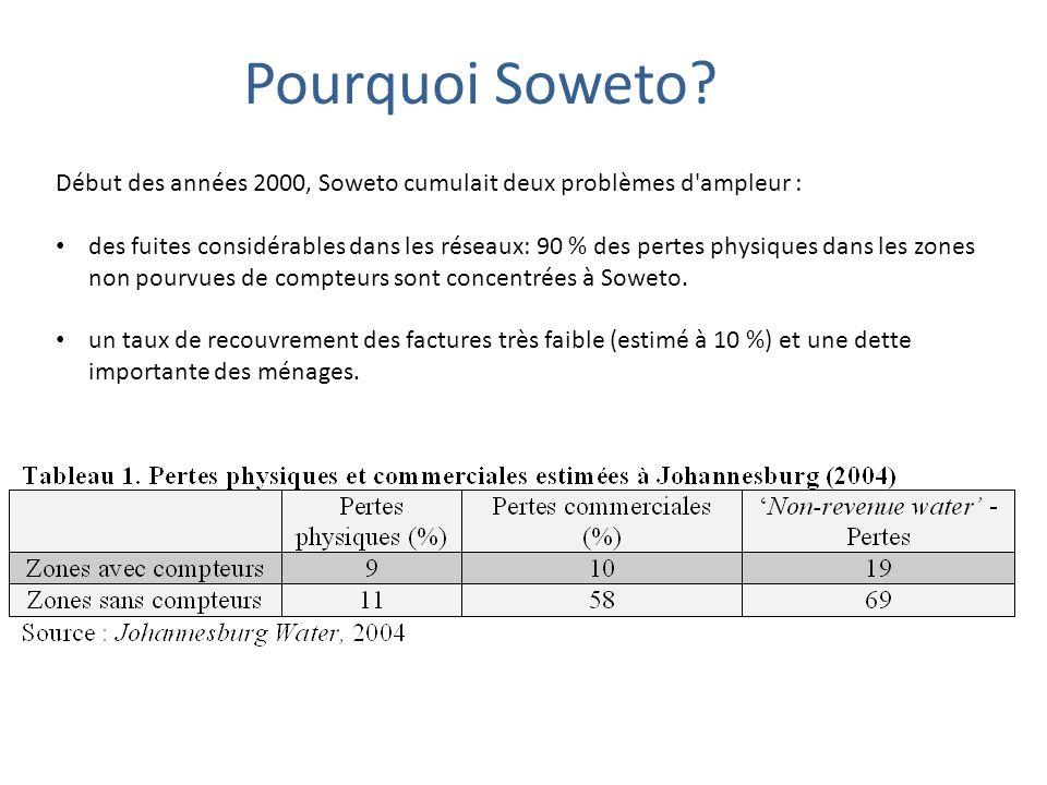 Début des années 2000, Soweto cumulait deux problèmes d'ampleur : des fuites considérables dans les réseaux: 90 % des pertes physiques dans les zones