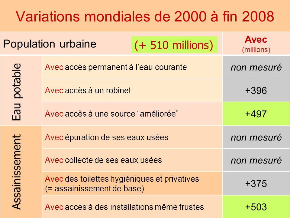 Variations mondiales de 2000 à fin 2008 AquaFed 10 Population urbaine Avec (millions) Avec accès permanent à leau courante non mesuré Avec accès à un