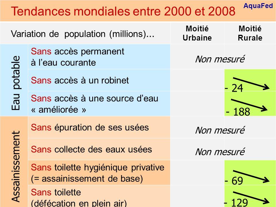 Global trends between 2000 and 2008 AquaFed 11 Tendances mondiales entre 2000 et 2008 Variation de population (millions)... Moitié Urbaine Moitié Rura