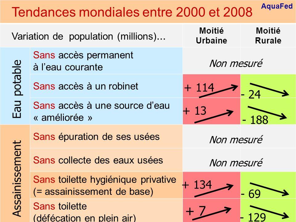 Global trends between 2000 and 2008 AquaFed 12 Tendances mondiales entre 2000 et 2008 Variation de population (millions)... Moitié Urbaine Moitié Rura