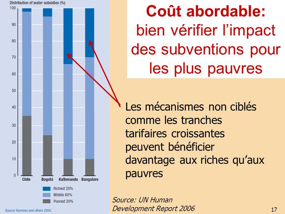 17 Coût abordable: bien vérifier limpact des subventions pour les plus pauvres Les mécanismes non ciblés comme les tranches tarifaires croissantes peu