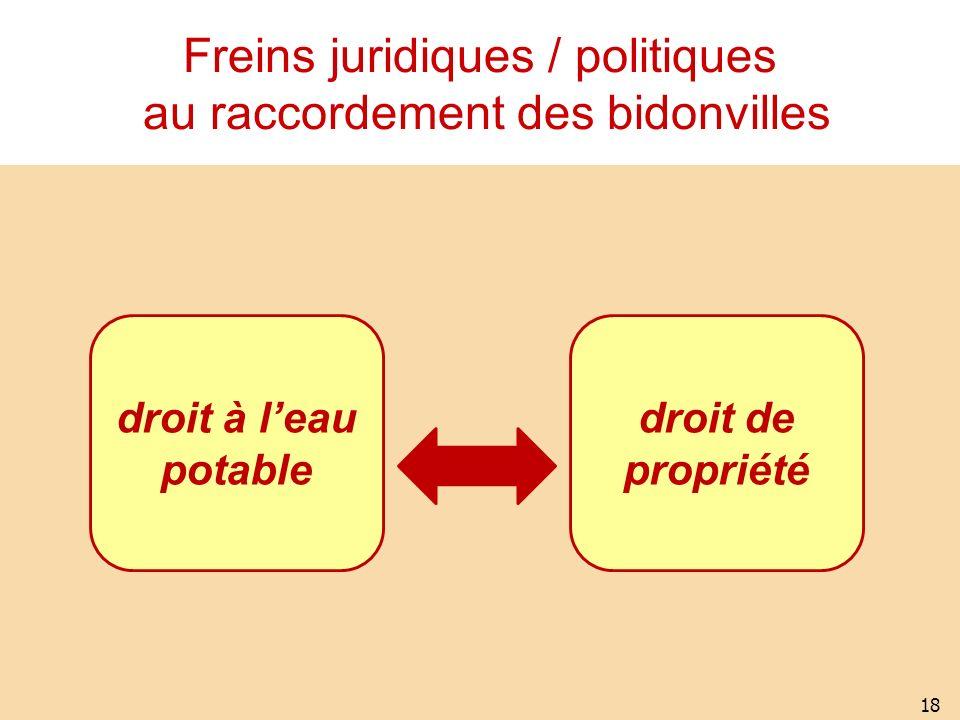 Freins juridiques / politiques au raccordement des bidonvilles 18 droit à leau potable droit de propriété