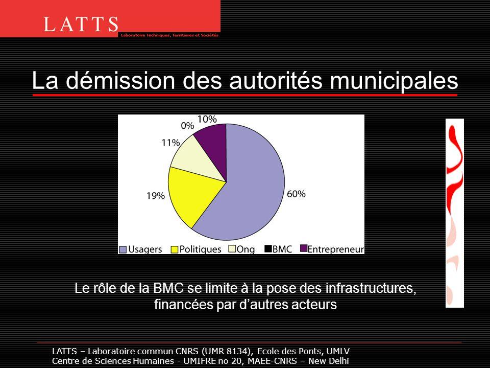 La démission des autorités municipales LATTS – Laboratoire commun CNRS (UMR 8134), Ecole des Ponts, UMLV Centre de Sciences Humaines - UMIFRE no 20, M