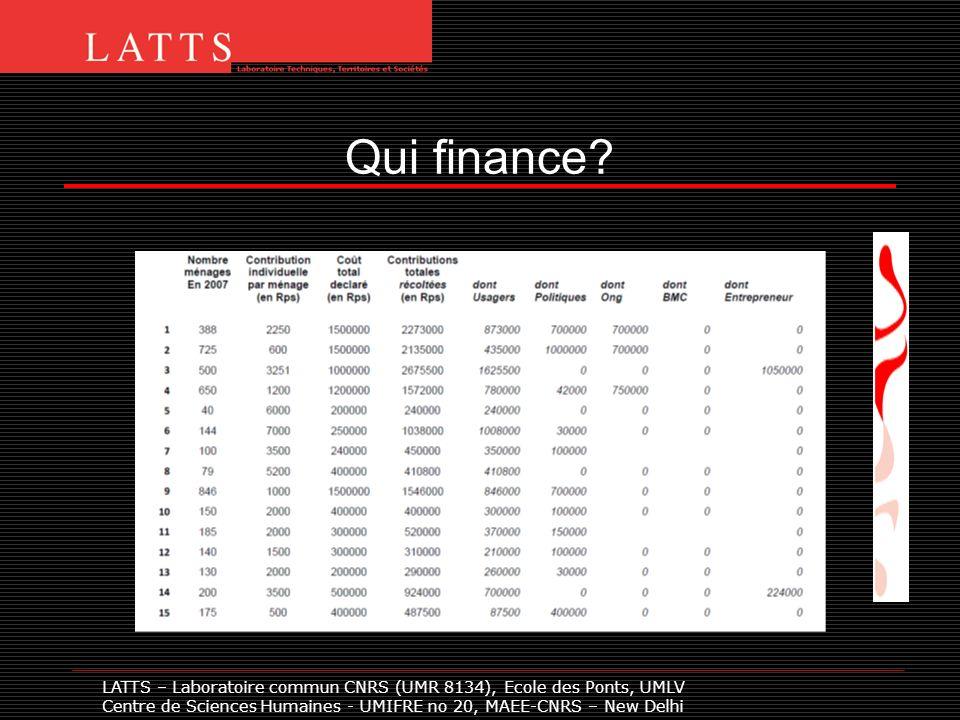 Qui finance? LATTS – Laboratoire commun CNRS (UMR 8134), Ecole des Ponts, UMLV Centre de Sciences Humaines - UMIFRE no 20, MAEE-CNRS – New Delhi