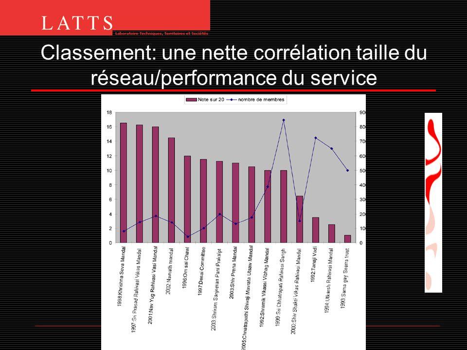 Classement: une nette corrélation taille du réseau/performance du service