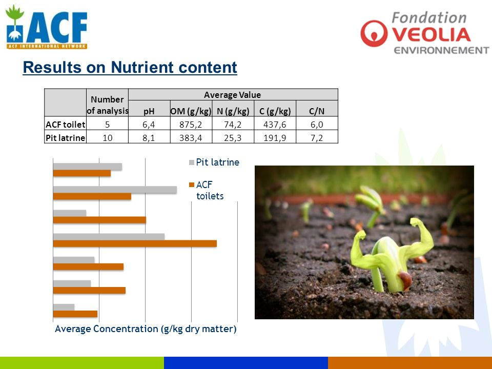 Results on Nutrient content Number of analysis Average Value pHOM (g/kg)N (g/kg)C (g/kg)C/N ACF toilet56,4875,274,2437,66,0 Pit latrine108,1383,425,31