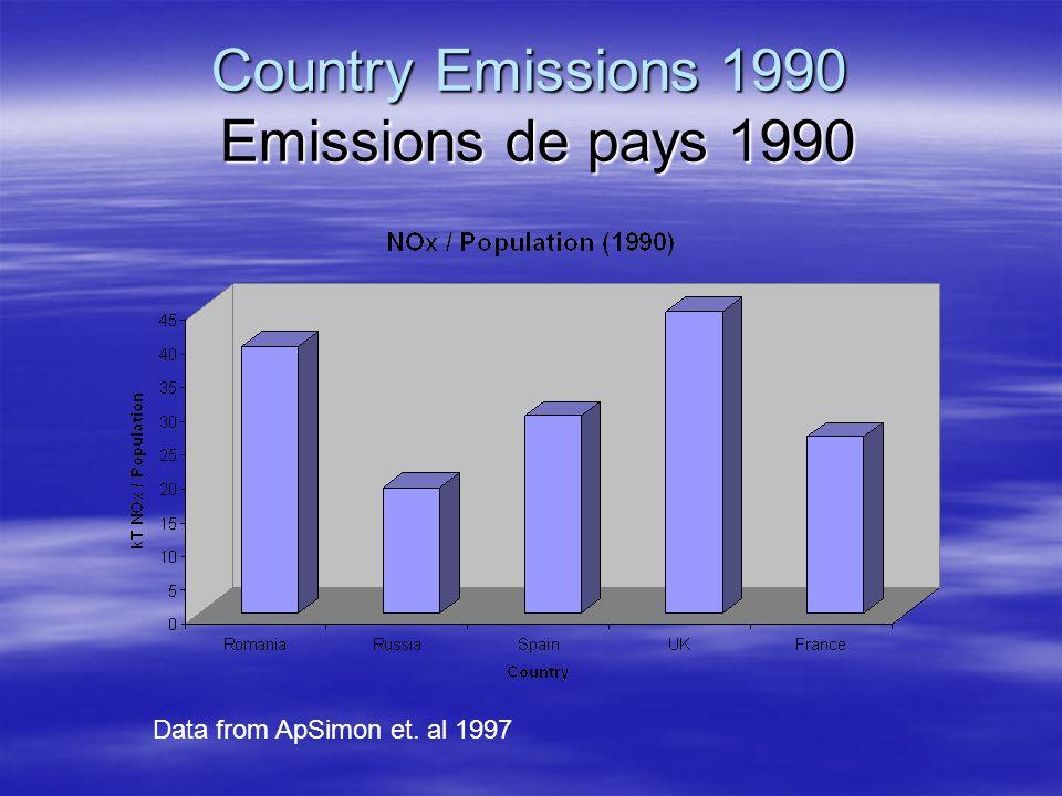 Country Emissions 1990 Emissions de pays 1990 Data from ApSimon et. al 1997