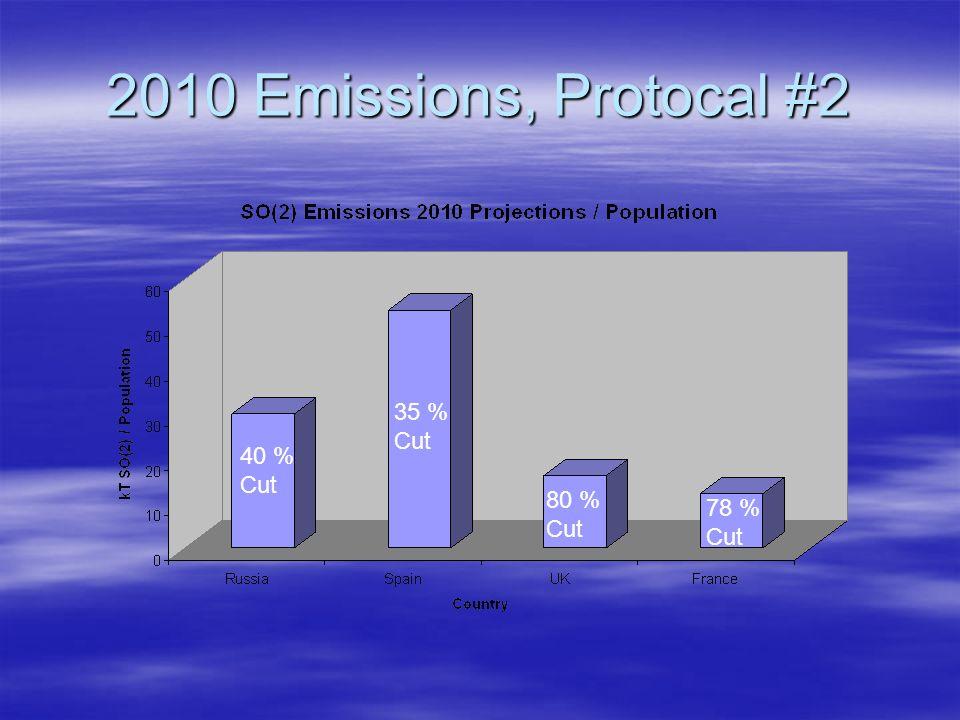 2010 Emissions, Protocal #2 40 % Cut 35 % Cut 80 % Cut 78 % Cut