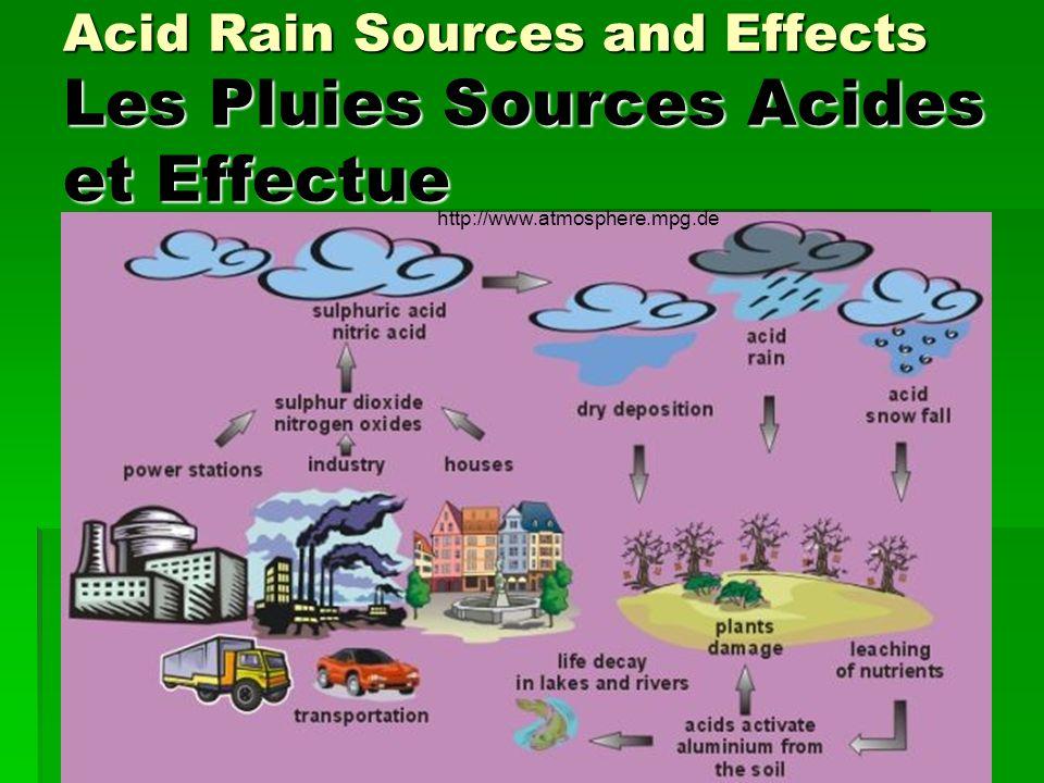 Acid Rain Sources and Effects Les Pluies Sources Acides et Effectue http://www.atmosphere.mpg.de
