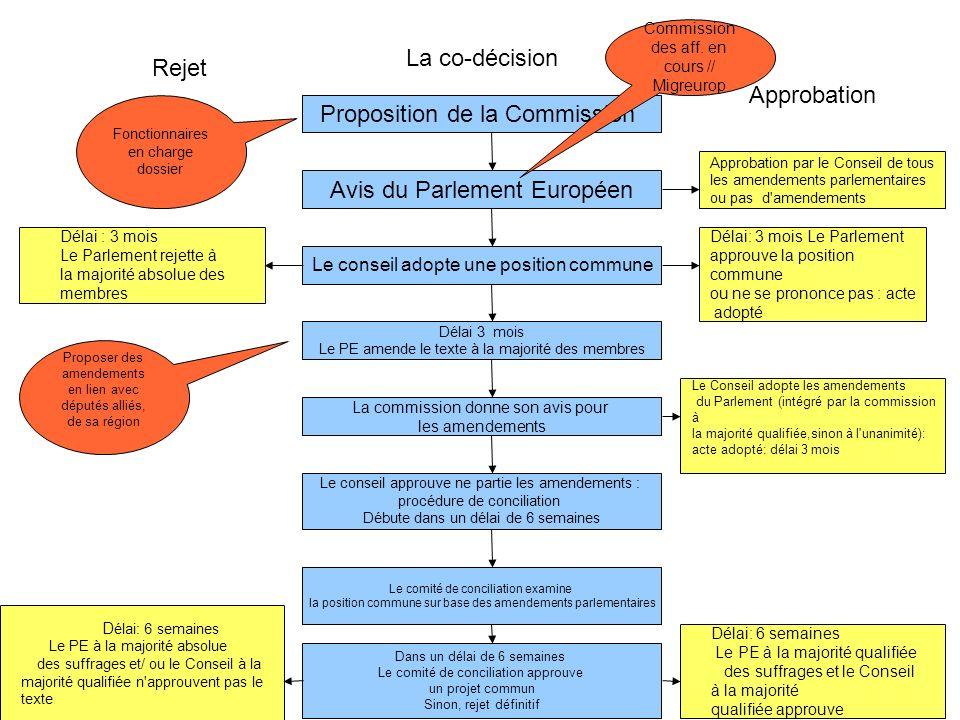 Se procurer linformation utile à laction Journal officiel de lUnion Européenne http://eur-lex.europa.eu/JOIndex.do?ihmlang=fr Tous les actes de lUE (déjà adoptés) Quasiment un par jour.