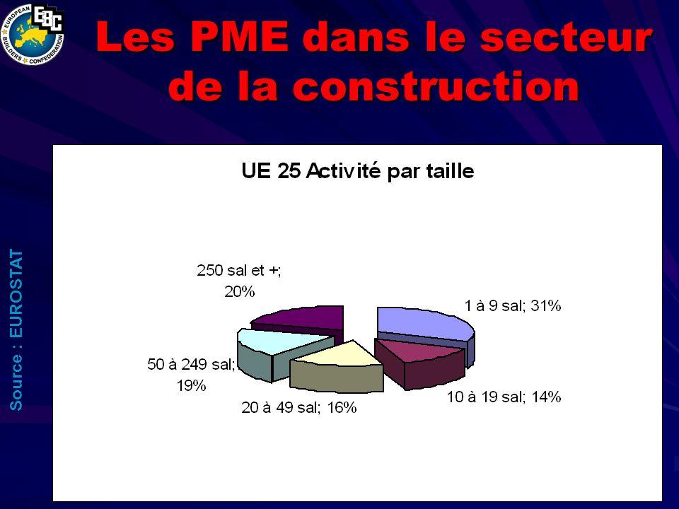 Les PME dans le secteur de la construction Source : EUROSTAT