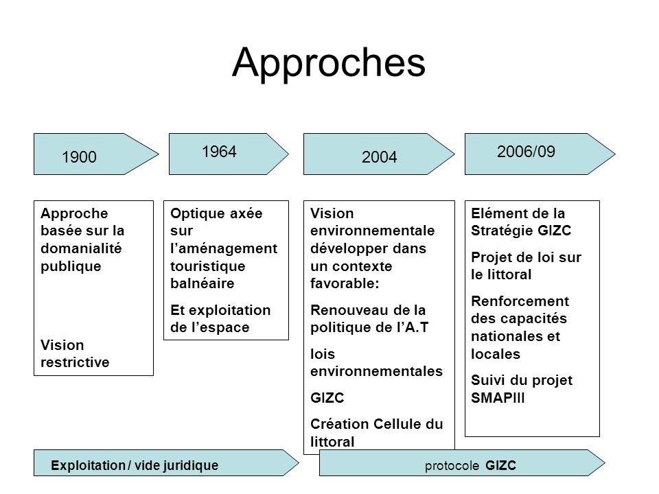 Approches 1900 1964 2004 2006/09 Approche basée sur la domanialité publique Vision restrictive Optique axée sur laménagement touristique balnéaire Et