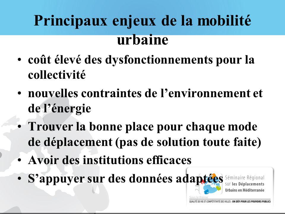Principaux enjeux de la mobilité urbaine coût élevé des dysfonctionnements pour la collectivité nouvelles contraintes de lenvironnement et de lénergie Trouver la bonne place pour chaque mode de déplacement (pas de solution toute faite) Avoir des institutions efficaces Sappuyer sur des données adaptées