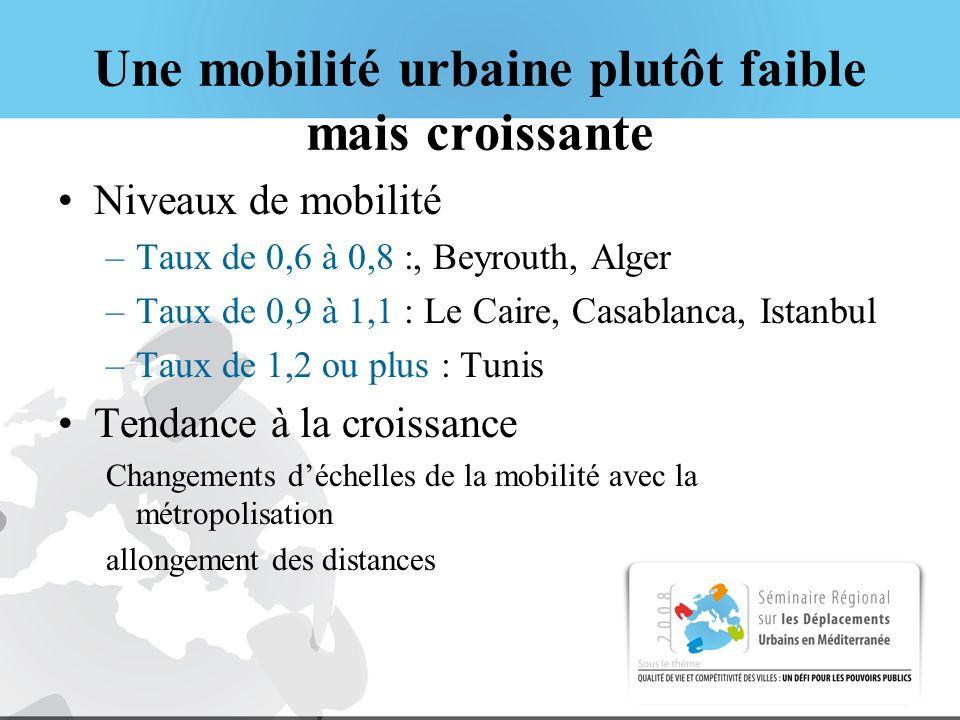 Une mobilité urbaine plutôt faible mais croissante Niveaux de mobilité –Taux de 0,6 à 0,8 :, Beyrouth, Alger –Taux de 0,9 à 1,1 : Le Caire, Casablanca, Istanbul –Taux de 1,2 ou plus : Tunis Tendance à la croissance Changements déchelles de la mobilité avec la métropolisation allongement des distances
