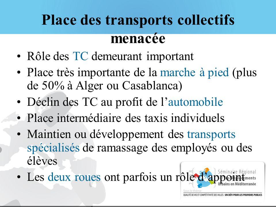 Place des transports collectifs menacée Rôle des TC demeurant important Place très importante de la marche à pied (plus de 50% à Alger ou Casablanca)