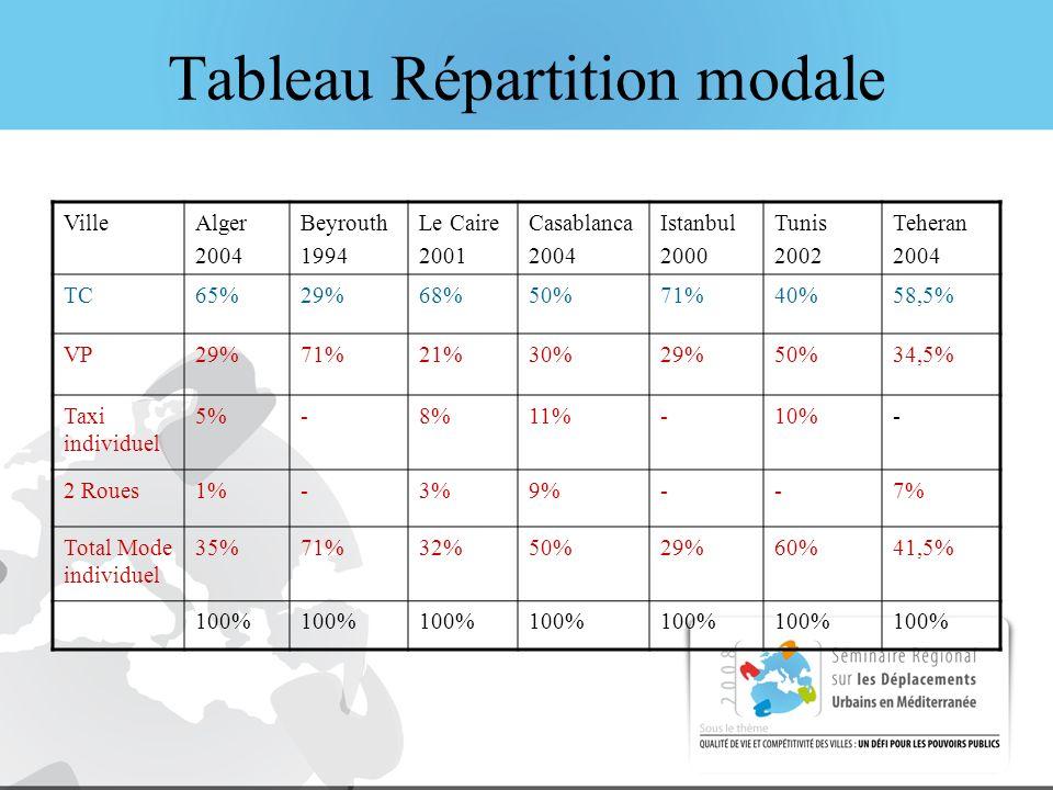 Tableau Répartition modale VilleAlger 2004 Beyrouth 1994 Le Caire 2001 Casablanca 2004 Istanbul 2000 Tunis 2002 Teheran 2004 TC65%29%68%50%71%40%58,5% VP29%71%21%30%29%50%34,5% Taxi individuel 5%-8%11%-10%- 2 Roues1%-3%9%--7% Total Mode individuel 35%71%32%50%29%60%41,5% 100%