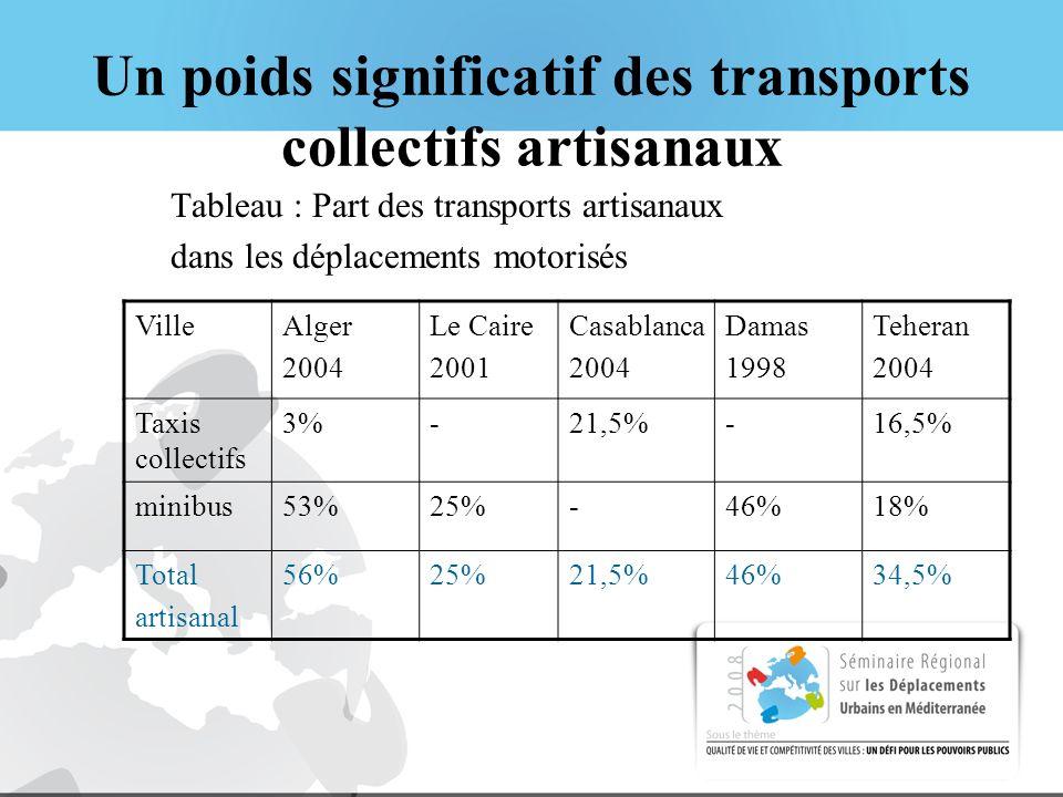 Un poids significatif des transports collectifs artisanaux Tableau : Part des transports artisanaux dans les déplacements motorisés VilleAlger 2004 Le Caire 2001 Casablanca 2004 Damas 1998 Teheran 2004 Taxis collectifs 3%-21,5%-16,5% minibus53%25%-46%18% Total artisanal 56%25%21,5%46%34,5%