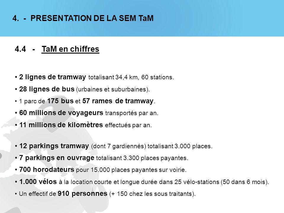 2 lignes de tramway totalisant 34,4 km, 60 stations.