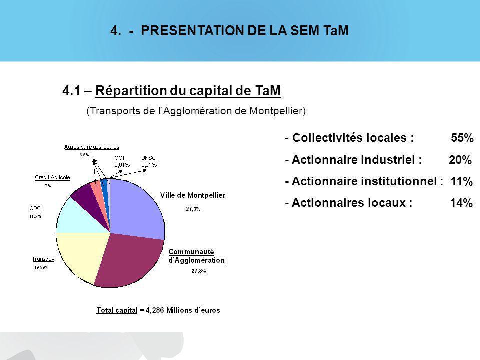 - Collectivités locales : 55% - Actionnaire industriel : 20% - Actionnaire institutionnel : 11% - Actionnaires locaux : 14% 4.1 – Répartition du capital de TaM (Transports de lAgglomération de Montpellier) 4.