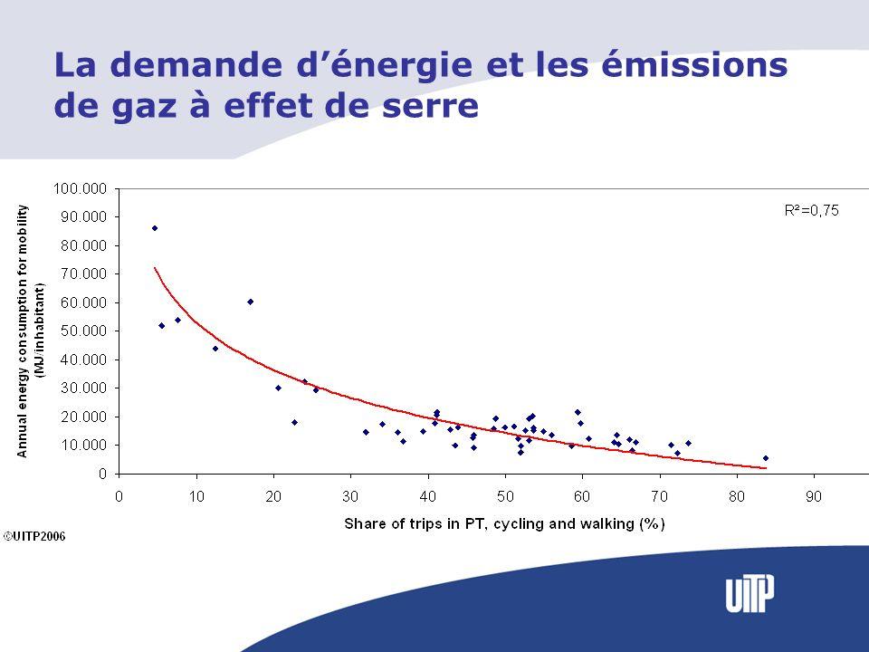 La demande dénergie et les émissions de gaz à effet de serre