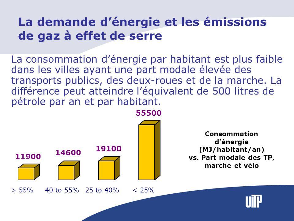 La consommation dénergie par habitant est plus faible dans les villes ayant une part modale élevée des transports publics, des deux-roues et de la marche.