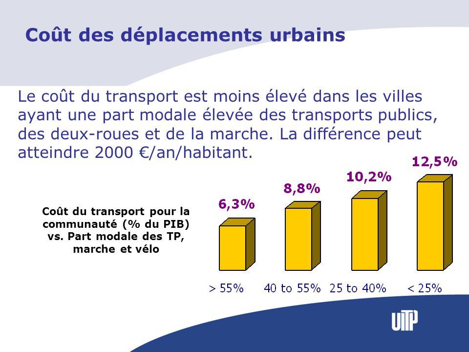 Coût des déplacements urbains Le coût du transport est moins élevé dans les villes ayant une part modale élevée des transports publics, des deux-roues et de la marche.
