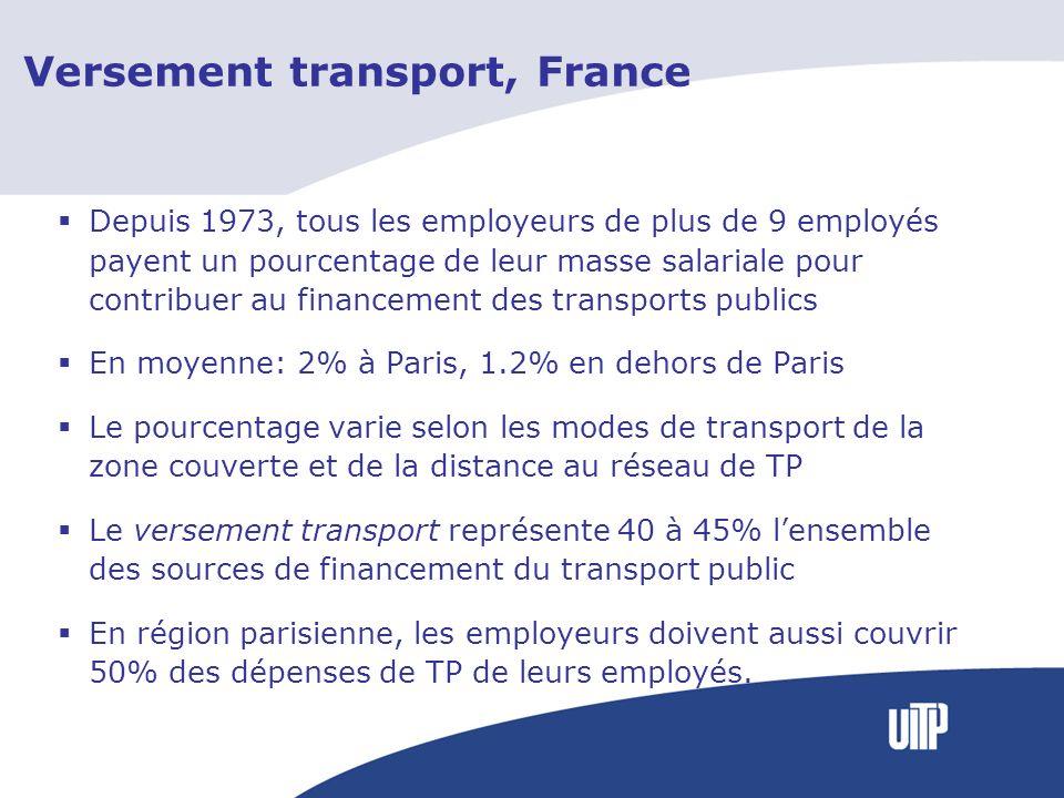 Versement transport, France Depuis 1973, tous les employeurs de plus de 9 employés payent un pourcentage de leur masse salariale pour contribuer au financement des transports publics En moyenne: 2% à Paris, 1.2% en dehors de Paris Le pourcentage varie selon les modes de transport de la zone couverte et de la distance au réseau de TP Le versement transport représente 40 à 45% lensemble des sources de financement du transport public En région parisienne, les employeurs doivent aussi couvrir 50% des dépenses de TP de leurs employés.