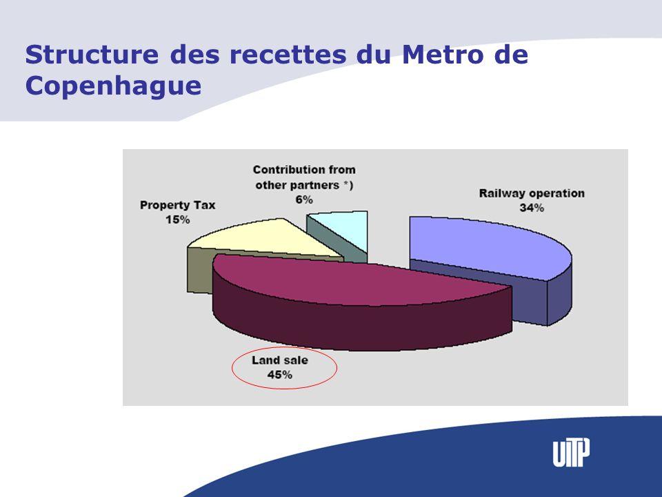 Structure des recettes du Metro de Copenhague