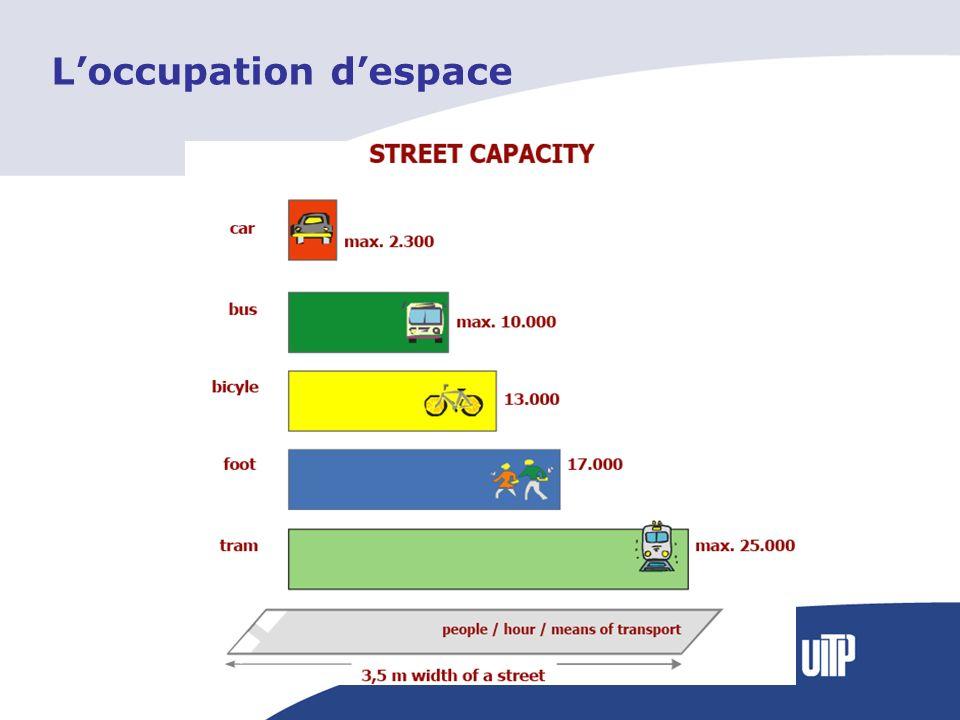 Loccupation despace